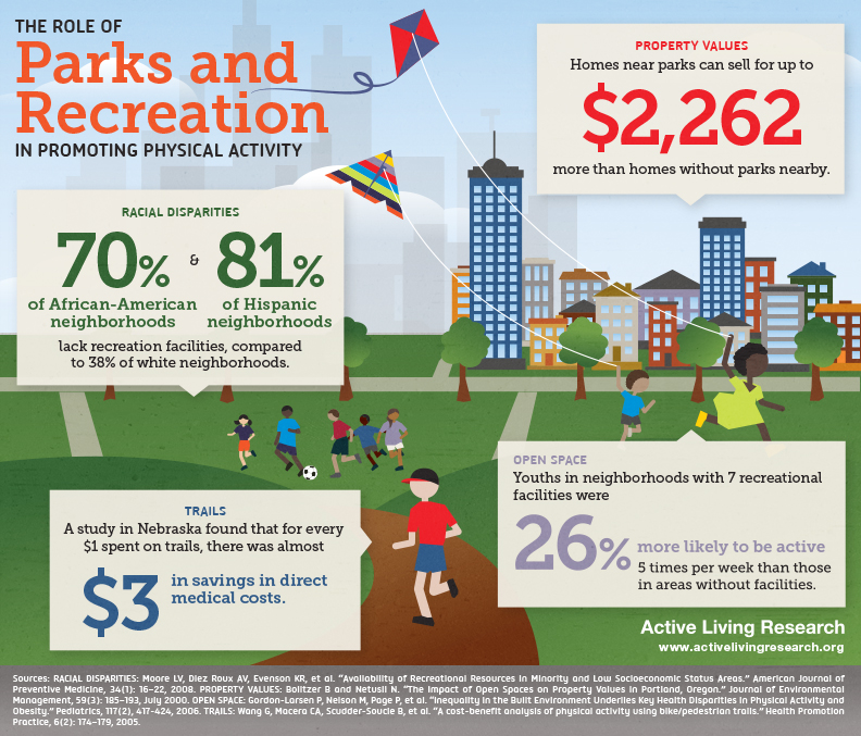 Importance Of Parks And Recreation In Cities